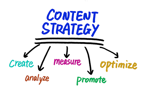 Content Strategy Blog Publication Management Calendar